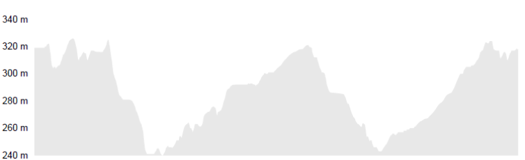 Höhenprofil 13 km Strecke